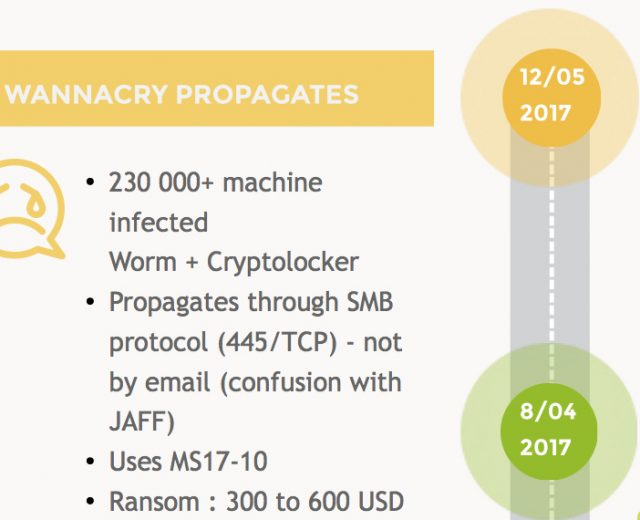 A timeline summarizing the Wannacry exploit