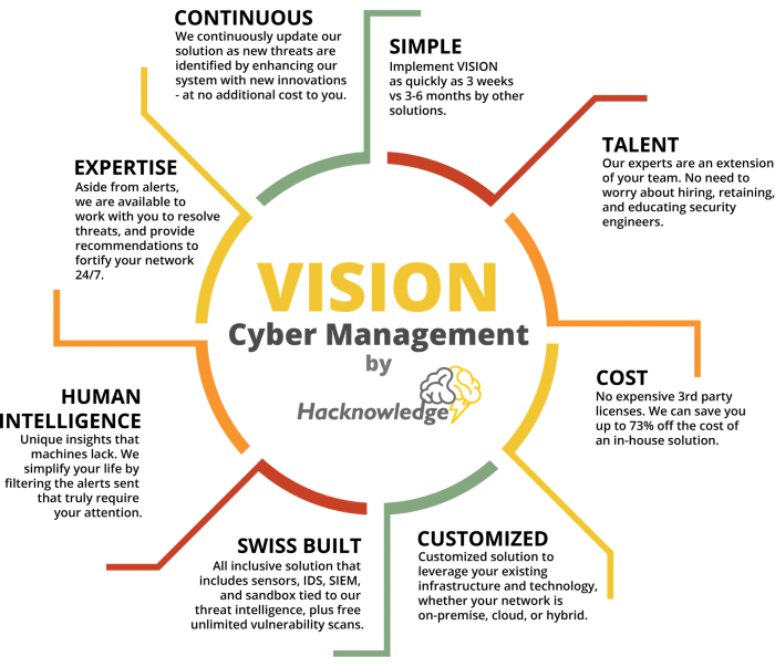 Hacknowledge Cybersecurity Infographic - Vision Cyber Management Features and Benefits Circle