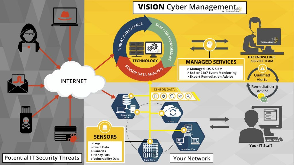 Infographic detailing network security intrusion detection system and event monitoring process for MDR and MSSP solution